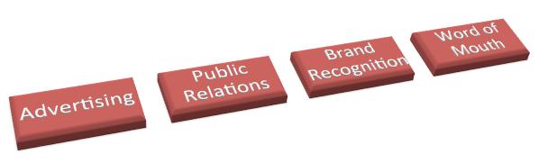 The Big Four Marketing Strategies