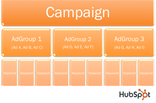 adgroups chart